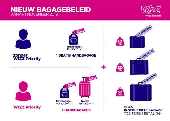 Nieuw bagagebeleid Wizz Air